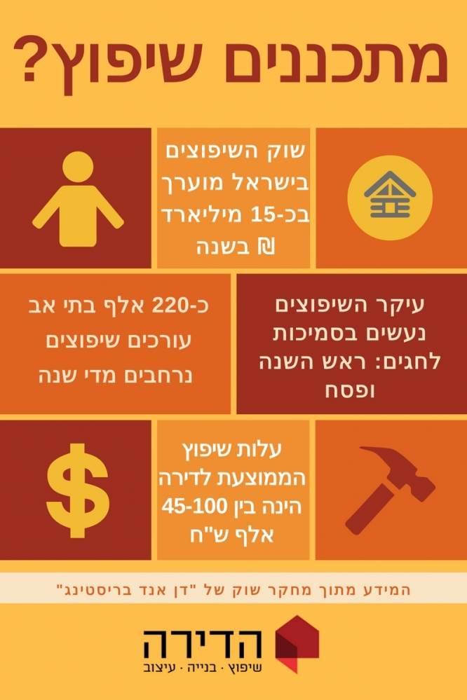 שוק השיפוצים בישראל, קרדיט לנתונים: דן אנד בריסטינג