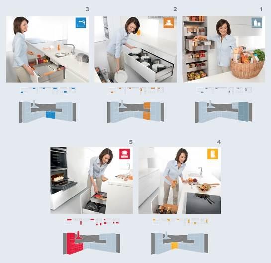 חלוקת המטבח ל-5 אזורים תאפשר שטף עבודה נוח ללא
