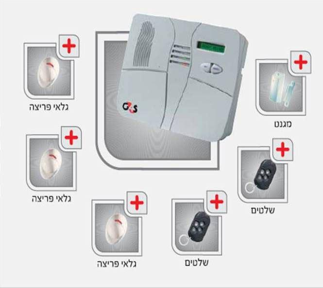 מערכת אזעקה אלחוטית ביתית PowerMax+  הכוללת רכזת ממוחשבת, שנאי, סוללה נטענת, מגנט אלחוטי לדלת הכניסה, 3 גלאי נפח אלחוטיים ושלט כיס. ניתן להוסיף לה גלאי עשן, גז, הצפה וחום (הצילום באדיבות G4S)