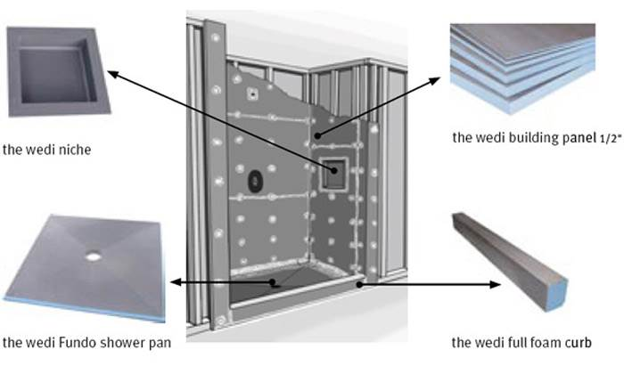 כך זה עובד: הדגמה של התאמת לוחות WEDI למקלחון מעוצב